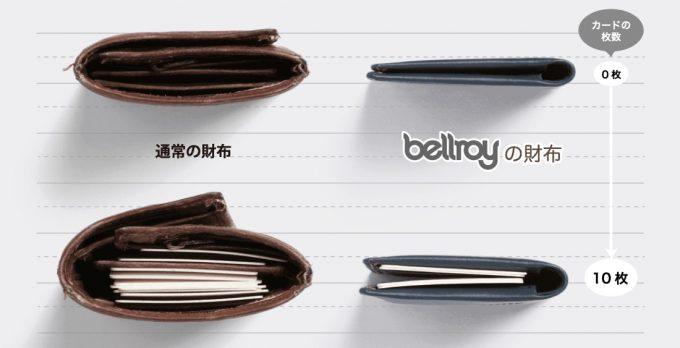 スリムが特徴のベルロイ(Bellroy)の革財布