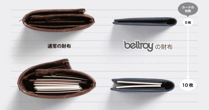 一般的な二つ折り財布とベルロイの財布の比較