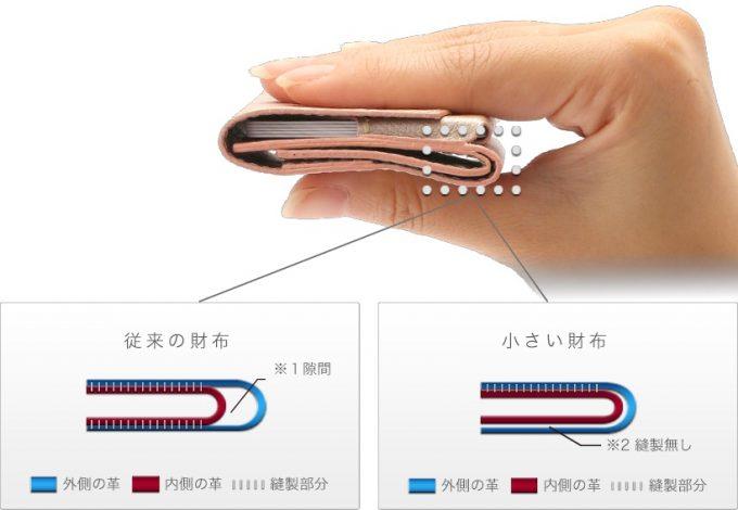 従来の財布と小さい財布との厚さの違い